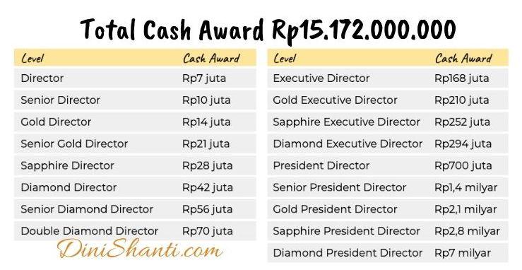 Total cash award lebih dari 15 milyar rupiah